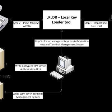 Aplicatie software pentru incarcare chei criptare PIN pe TERMINALE DE TIP EFT-POS