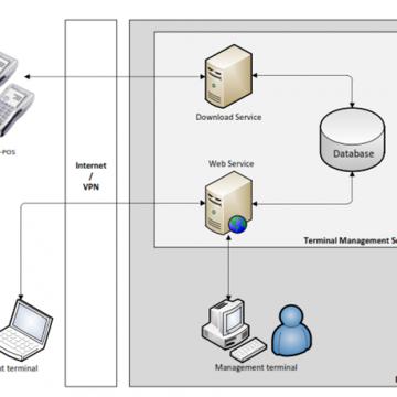 Solutie software pentru managementul centralizat al TERMINALELOR(TMS) DE TIP EFT-POS