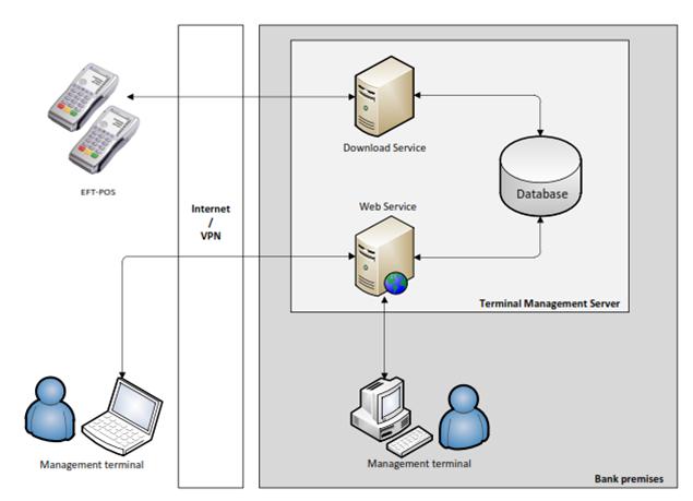 Solutie Software Pentru Managementul Centralizat Al